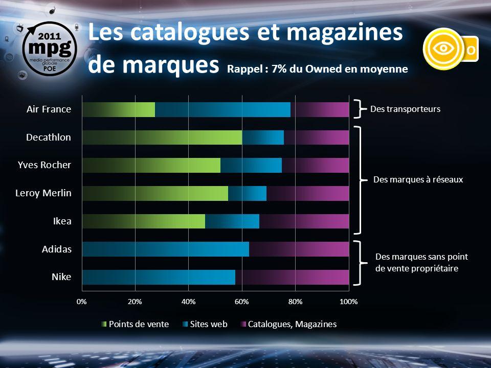 Les catalogues et magazines de marques Rappel : 7% du Owned en moyenne Des marques sans point de vente propriétaire Des marques à réseaux Des transporteurs