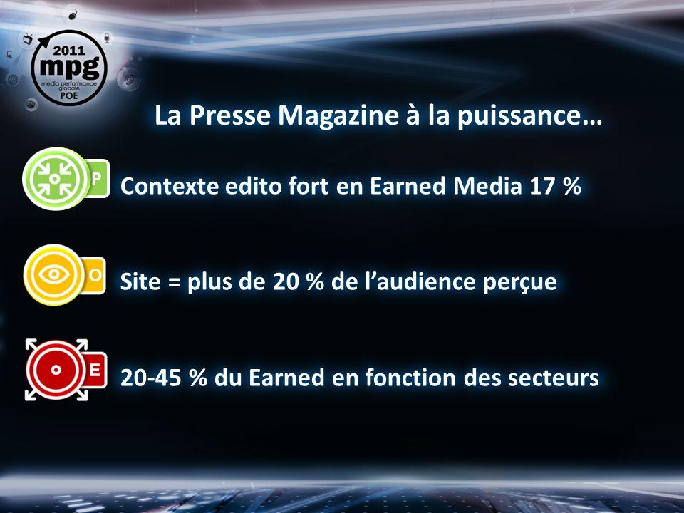 La Presse Magazine à la puissance… Contexte edito fort en Earned Media 17 % Site = plus de 20 % de laudience perçue 20-45 % du Earned en fonction des secteurs