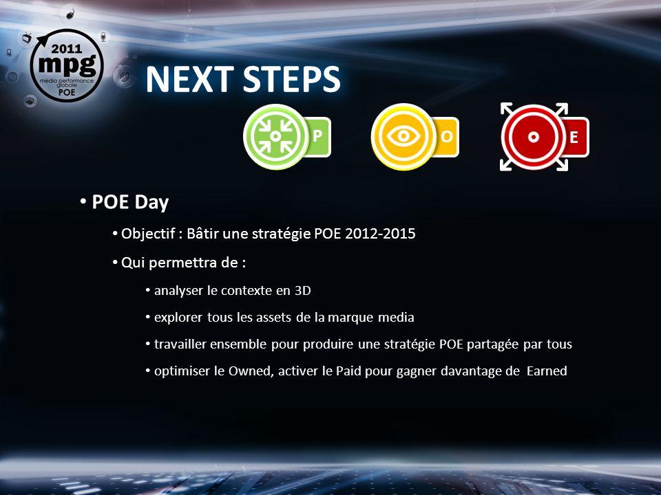 NEXT STEPS POE Day Objectif : Bâtir une stratégie POE 2012-2015 Qui permettra de : analyser le contexte en 3D explorer tous les assets de la marque media travailler ensemble pour produire une stratégie POE partagée par tous optimiser le Owned, activer le Paid pour gagner davantage de Earned