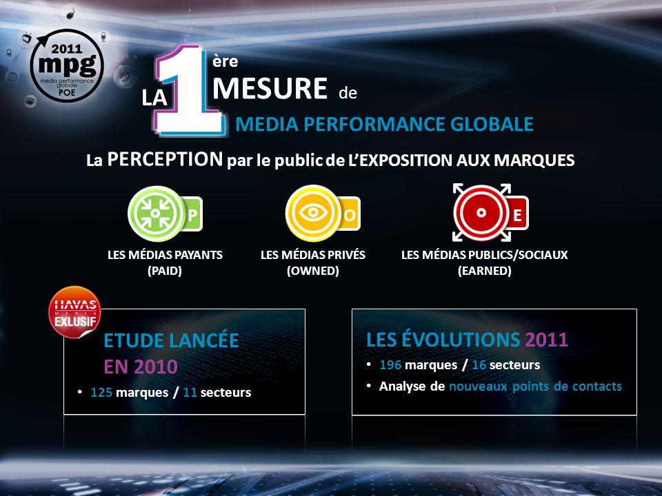 La PERCEPTION par le public de LEXPOSITION AUX MARQUES LES MÉDIAS PAYANTS (PAID) LES MÉDIAS PRIVÉS (OWNED) LES MÉDIAS PUBLICS/SOCIAUX (EARNED) LA ère MESURE de MEDIA PERFORMANCE GLOBALE ETUDE LANCÉE EN 2010 125 marques / 11 secteurs LES ÉVOLUTIONS 2011 196 marques / 16 secteurs Analyse de nouveaux points de contacts