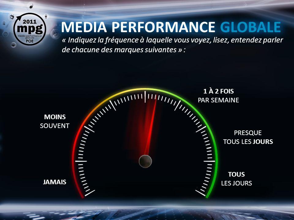 MEDIA PERFORMANCE GLOBALE « Indiquez la fréquence à laquelle vous voyez, lisez, entendez parler de chacune des marques suivantes » : JAMAIS MOINS SOUVENT PRESQUE TOUS LES JOURS TOUS LES JOURS 1 À 2 FOIS PAR SEMAINE