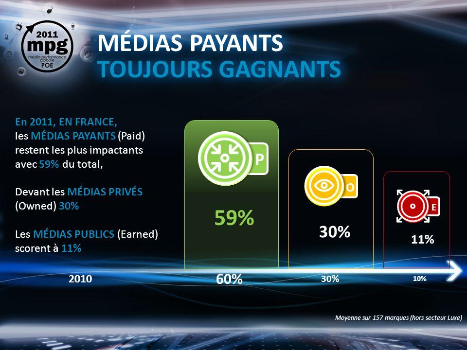 MÉDIAS PAYANTS TOUJOURS GAGNANTS 59% 30% 11% 60% 30% 10% 2010 Moyenne sur 157 marques (hors secteur Luxe) En 2011, EN FRANCE, les MÉDIAS PAYANTS (Paid) restent les plus impactants avec 59% du total, Devant les MÉDIAS PRIVÉS (Owned) 30% Les MÉDIAS PUBLICS (Earned) scorent à 11%