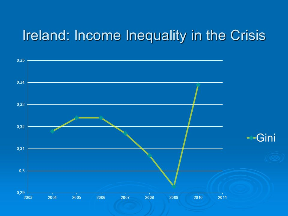 Ireland: Income Inequality in the Crisis