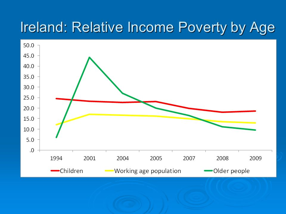 Ireland: Relative Income Poverty by Age