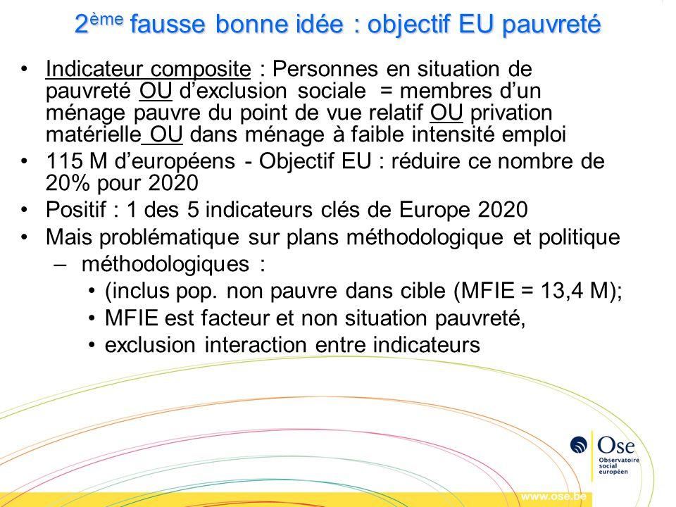 2 ème fausse bonne idée : objectif EU pauvreté Indicateur composite : Personnes en situation de pauvreté OU dexclusion sociale = membres dun ménage pa
