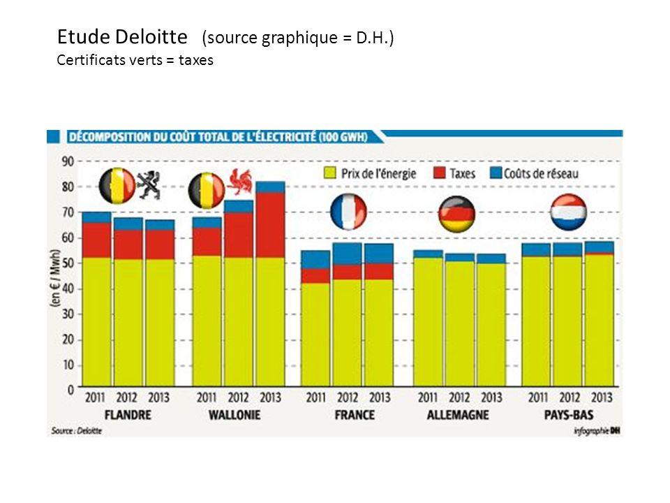 Etude Deloitte (source graphique = D.H.) Certificats verts = taxes