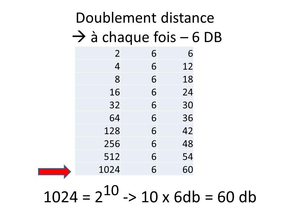 Doublement distance à chaque fois – 6 DB 266 4612 8618 16624 32630 64636 128642 256648 512654 1024660 1024 = 2 -> 10 x 6db = 60 db 10