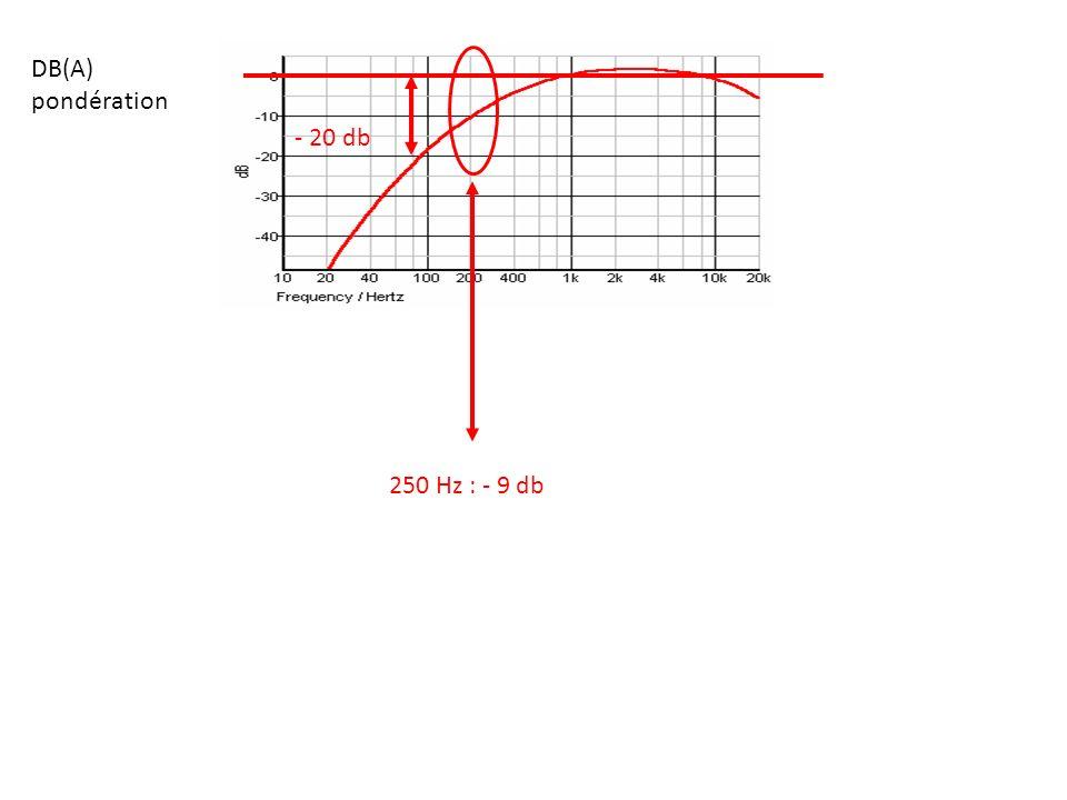 - 20 db DB(A) pondération 250 Hz : - 9 db