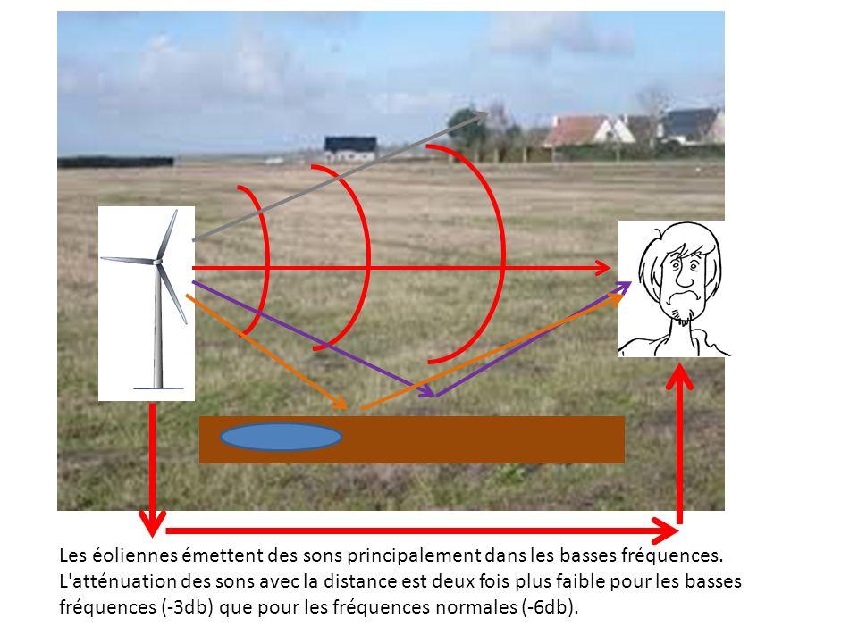 Les éoliennes émettent des sons principalement dans les basses fréquences.