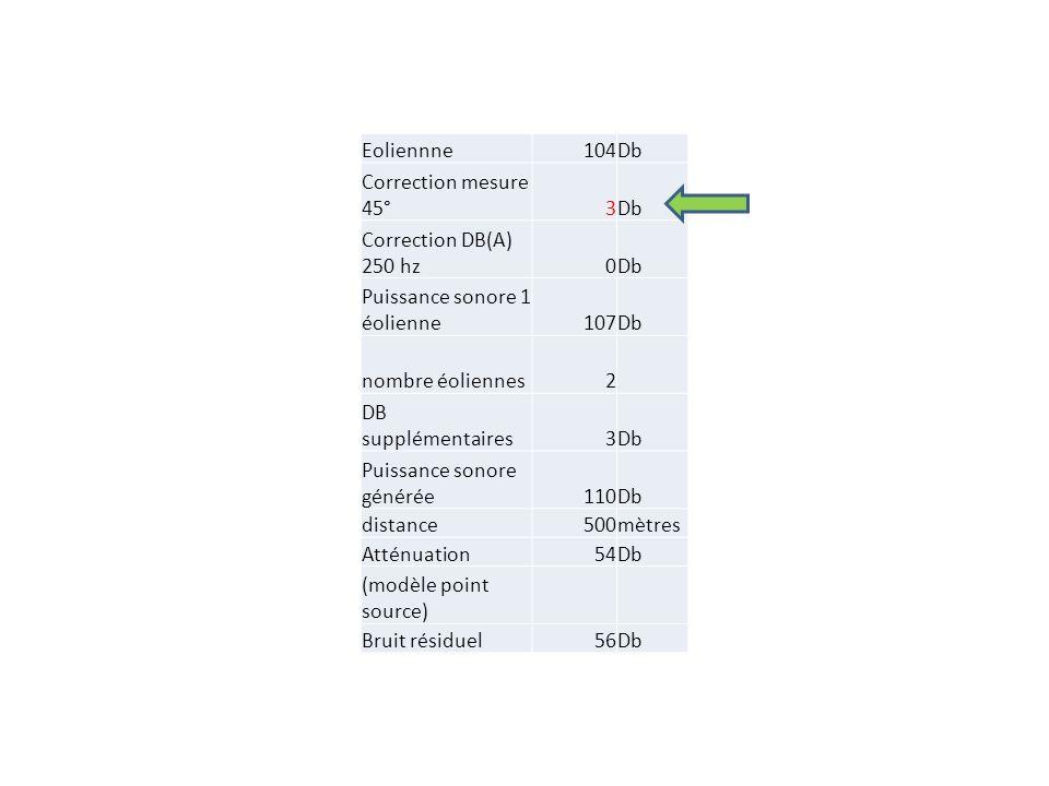 Eoliennne104Db Correction mesure 45°3Db Correction DB(A) 250 hz0Db Puissance sonore 1 éolienne107Db nombre éoliennes2 DB supplémentaires3Db Puissance sonore générée110Db distance500mètres Atténuation54Db (modèle point source) Bruit résiduel56Db