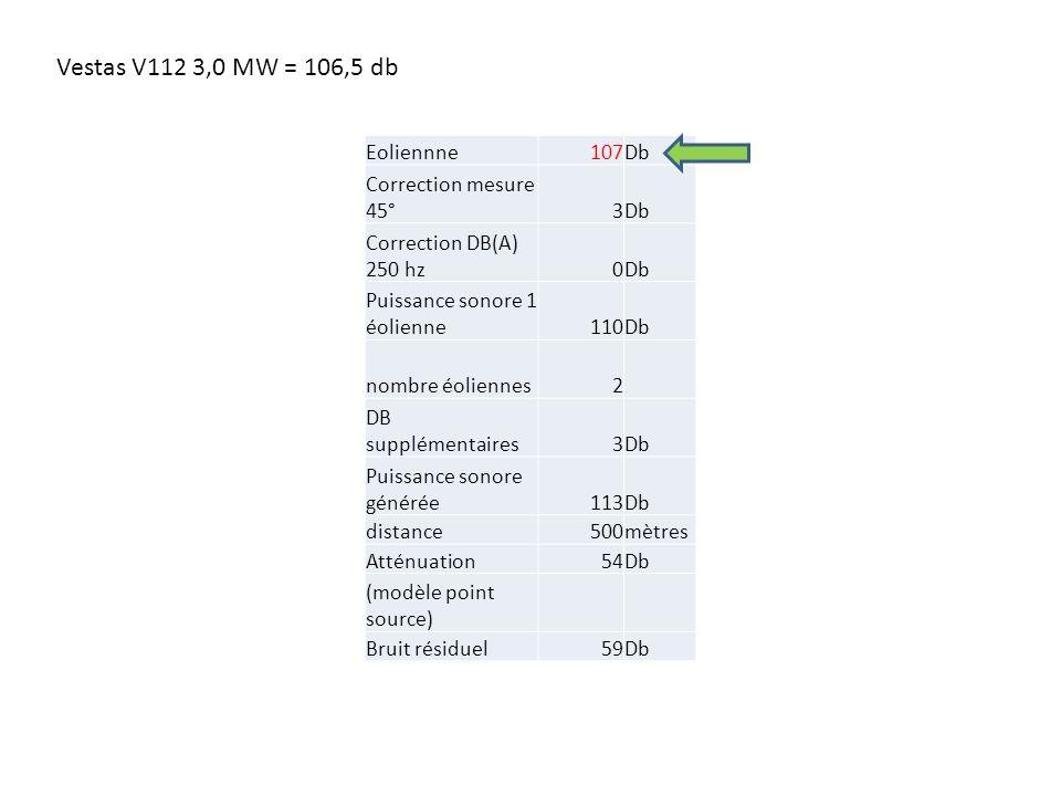 Eoliennne107Db Correction mesure 45°3Db Correction DB(A) 250 hz0Db Puissance sonore 1 éolienne110Db nombre éoliennes2 DB supplémentaires3Db Puissance sonore générée113Db distance500mètres Atténuation54Db (modèle point source) Bruit résiduel59Db Vestas V112 3,0 MW = 106,5 db