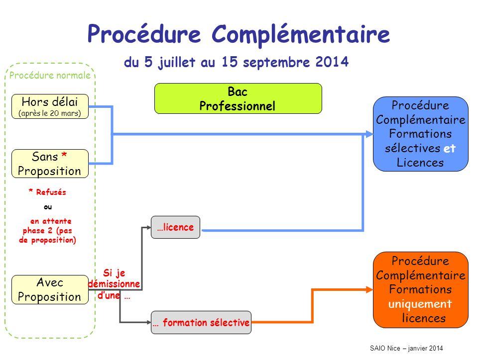 Procédure normale SAIO Nice – janvier 2014 Procédure Complémentaire Hors délai (après le 20 mars) Sans * Proposition Avec Proposition Procédure Complé
