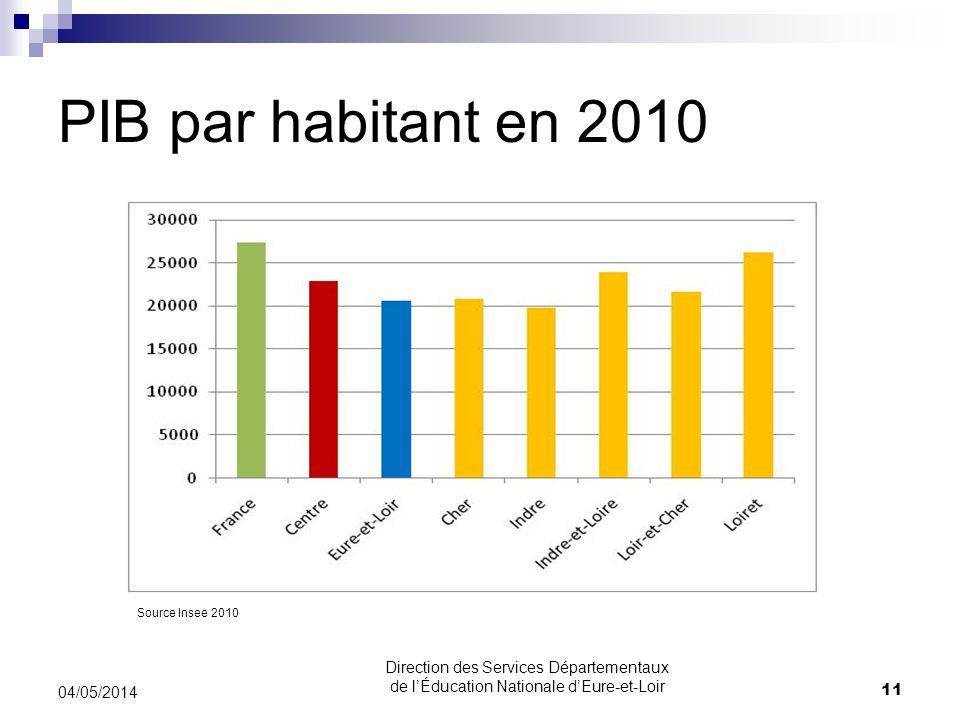 PIB par habitant en 2010 04/05/2014 11 Direction des Services Départementaux de lÉducation Nationale dEure-et-Loir Source Insee 2010