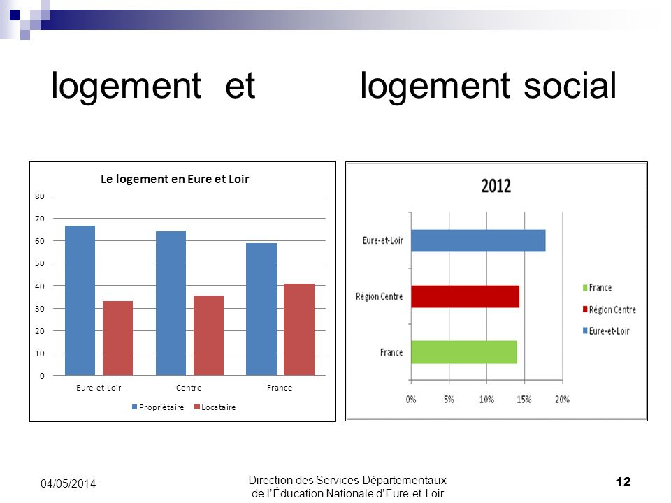 logement et logement social 12 04/05/2014 Direction des Services Départementaux de lÉducation Nationale dEure-et-Loir
