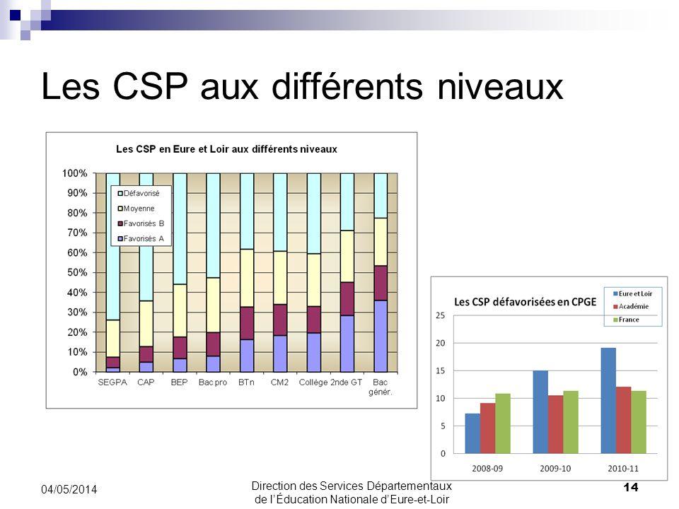 Les CSP aux différents niveaux 04/05/2014 14 Direction des Services Départementaux de lÉducation Nationale dEure-et-Loir