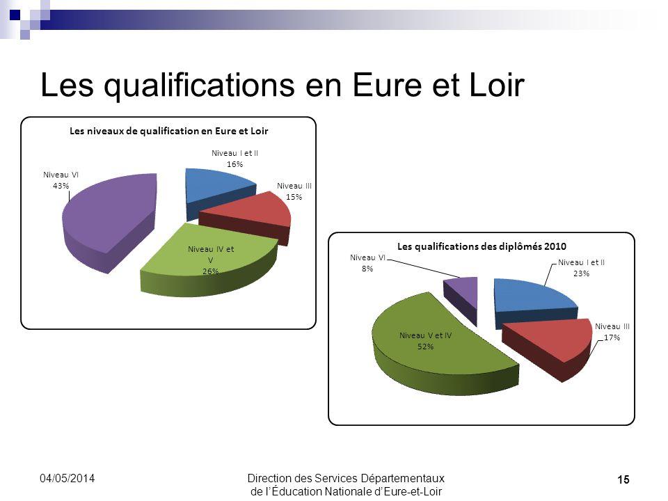 Les qualifications en Eure et Loir 04/05/2014 15 Direction des Services Départementaux de lÉducation Nationale dEure-et-Loir