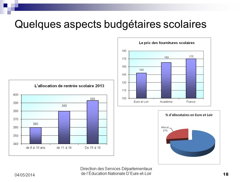 Quelques aspects budgétaires scolaires 04/05/2014 18 Direction des Services Départementaux de lÉducation Nationale DEure-et-Loir