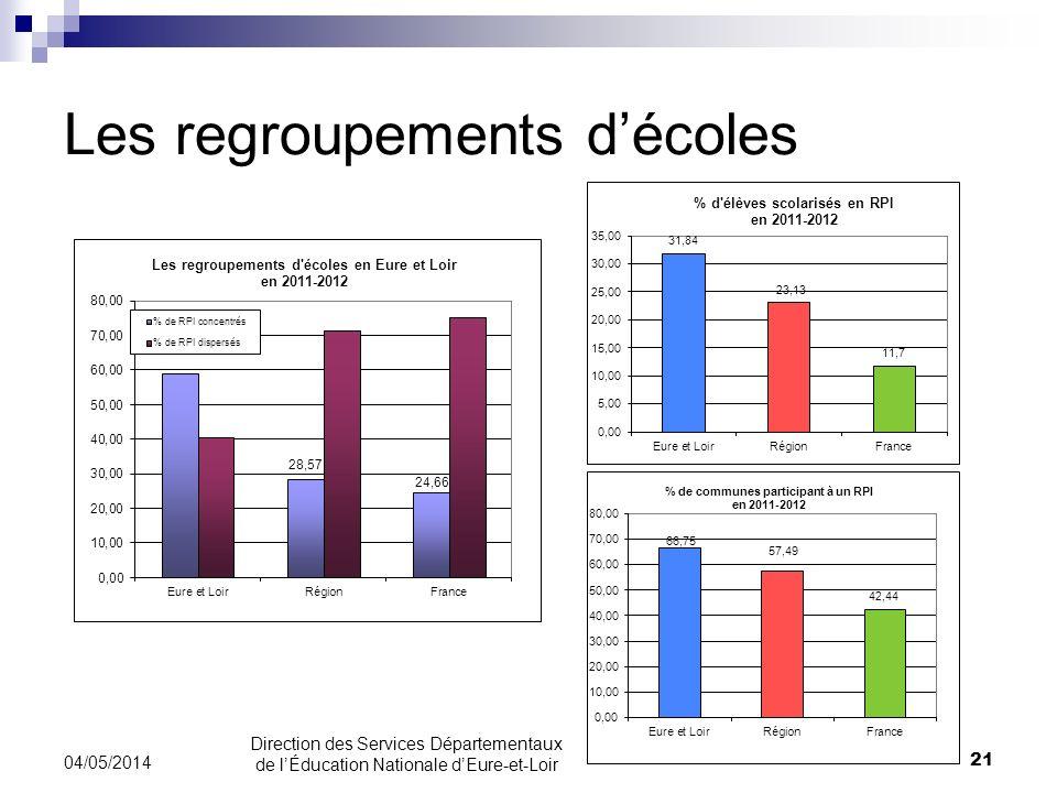Les regroupements décoles 21 04/05/2014 Direction des Services Départementaux de lÉducation Nationale dEure-et-Loir