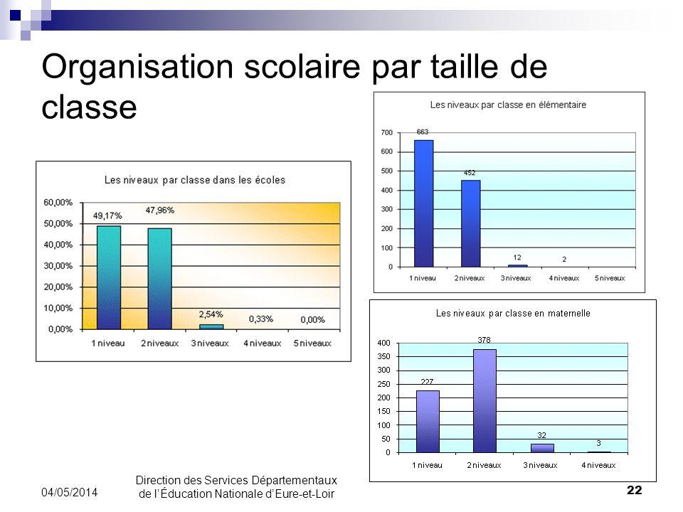 Organisation scolaire par taille de classe 22 04/05/2014 Direction des Services Départementaux de lÉducation Nationale dEure-et-Loir