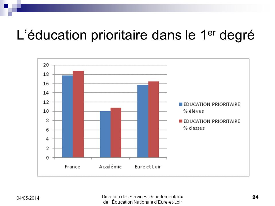 Léducation prioritaire dans le 1 er degré 24 04/05/2014 Direction des Services Départementaux de lÉducation Nationale dEure-et-Loir