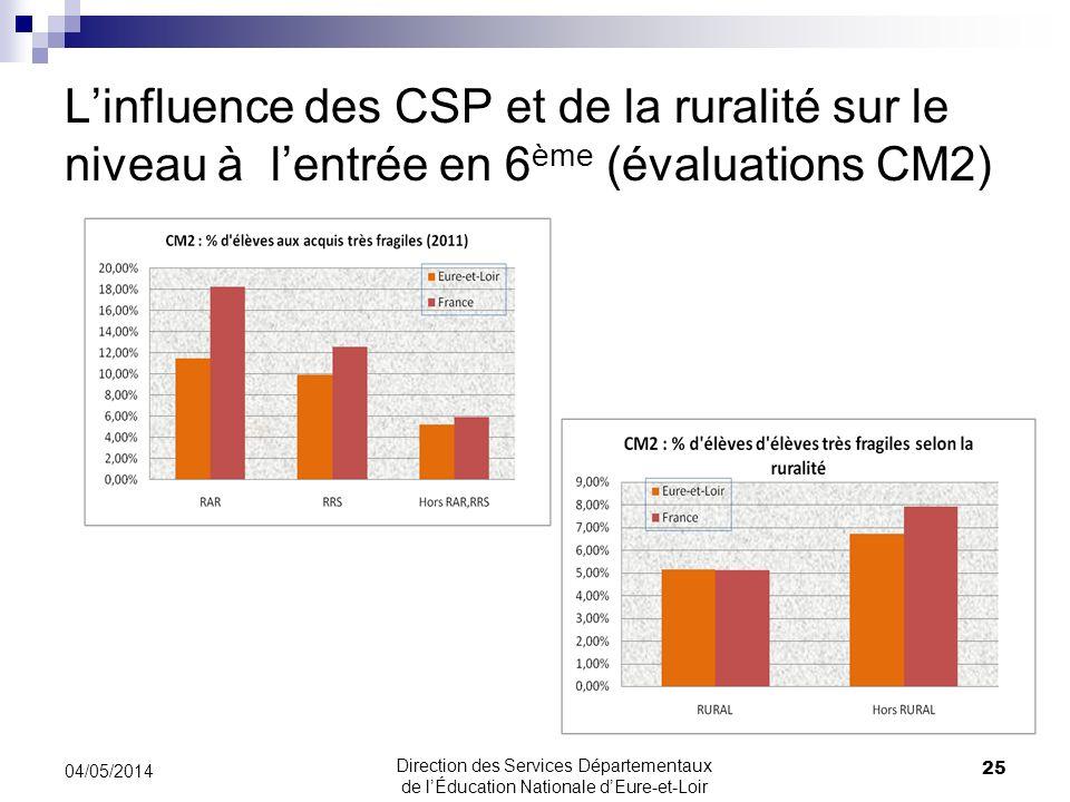 Linfluence des CSP et de la ruralité sur le niveau à lentrée en 6 ème (évaluations CM2) 04/05/2014 25 Direction des Services Départementaux de lÉducat