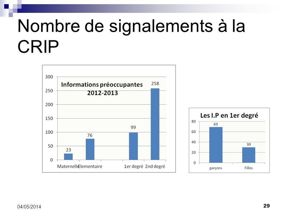 Nombre de signalements à la CRIP 29 04/05/2014