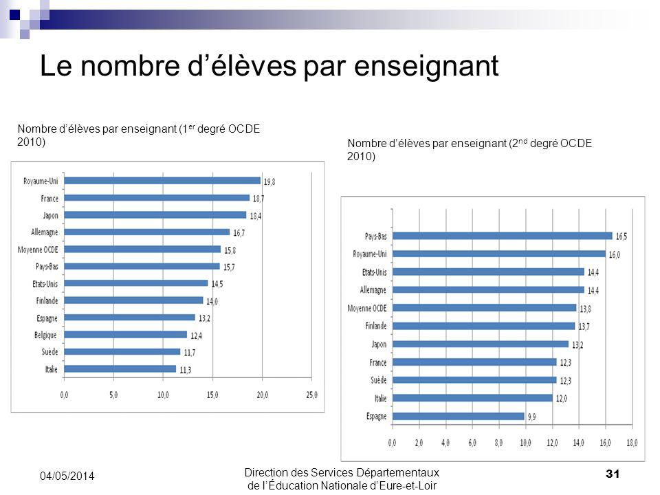 Le nombre délèves par enseignant 04/05/2014 31 Direction des Services Départementaux de lÉducation Nationale dEure-et-Loir Nombre délèves par enseignant (1 er degré OCDE 2010) Nombre délèves par enseignant (2 nd degré OCDE 2010)