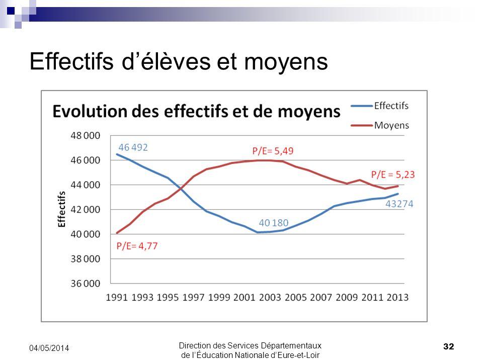 Effectifs délèves et moyens 32 04/05/2014 Direction des Services Départementaux de lÉducation Nationale dEure-et-Loir