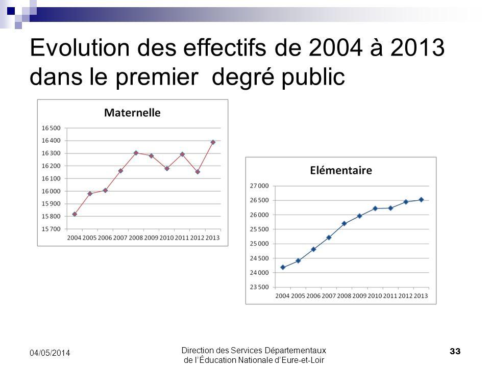 Evolution des effectifs de 2004 à 2013 dans le premier degré public 33 04/05/2014 Direction des Services Départementaux de lÉducation Nationale dEure-et-Loir