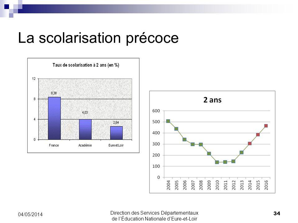 La scolarisation précoce 34 04/05/2014 Direction des Services Départementaux de lÉducation Nationale dEure-et-Loir