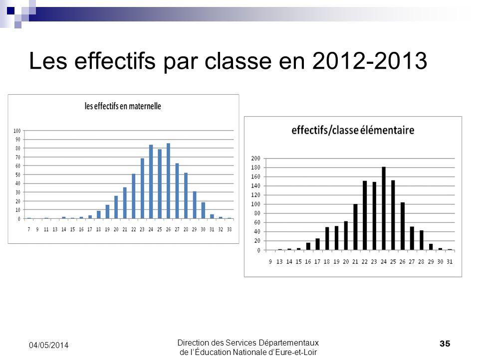 Les effectifs par classe en 2012-2013 35 04/05/2014 Direction des Services Départementaux de lÉducation Nationale dEure-et-Loir