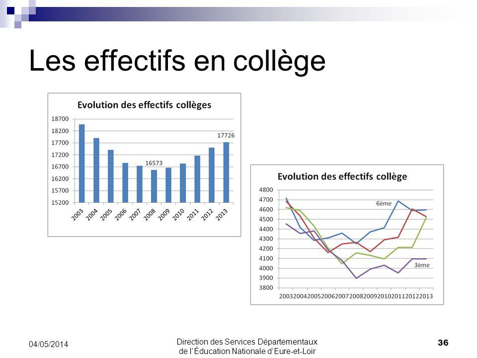 Les effectifs en collège 04/05/2014 36 Direction des Services Départementaux de lÉducation Nationale dEure-et-Loir