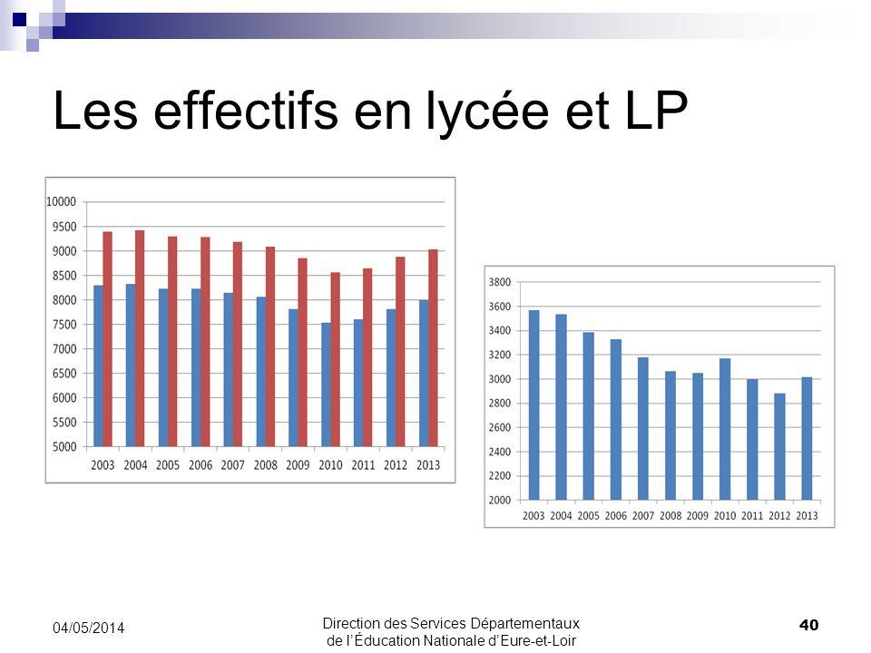 Les effectifs en lycée et LP 04/05/2014 40 Direction des Services Départementaux de lÉducation Nationale dEure-et-Loir