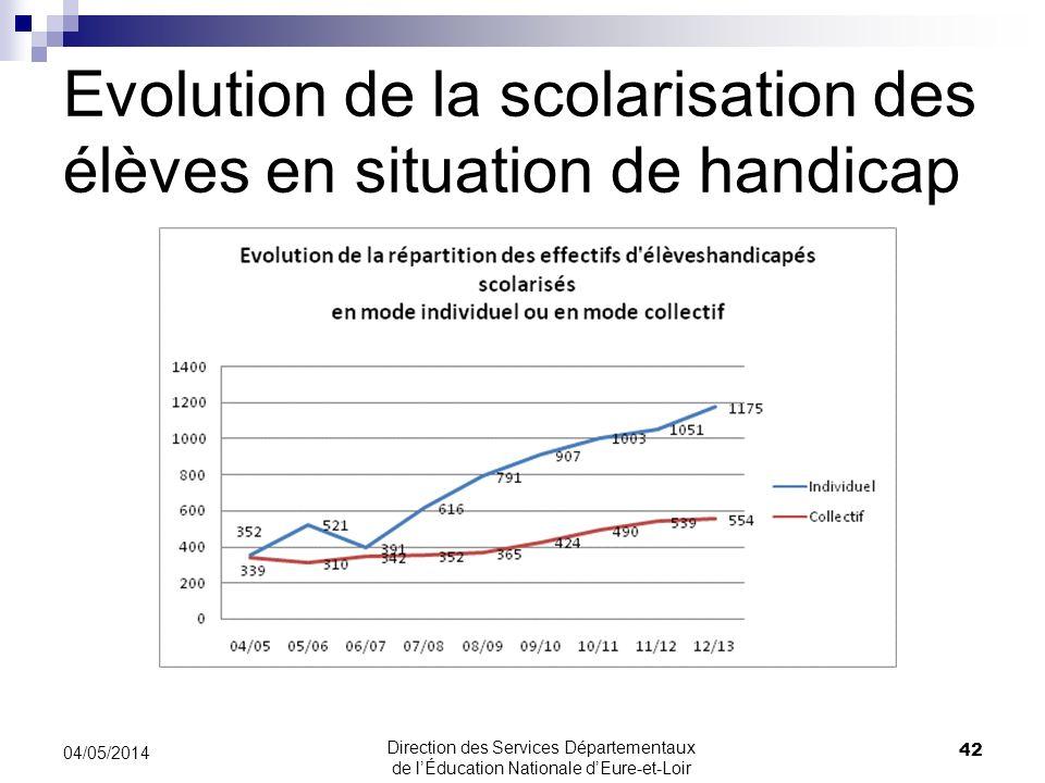 Evolution de la scolarisation des élèves en situation de handicap 42 04/05/2014 Direction des Services Départementaux de lÉducation Nationale dEure-et