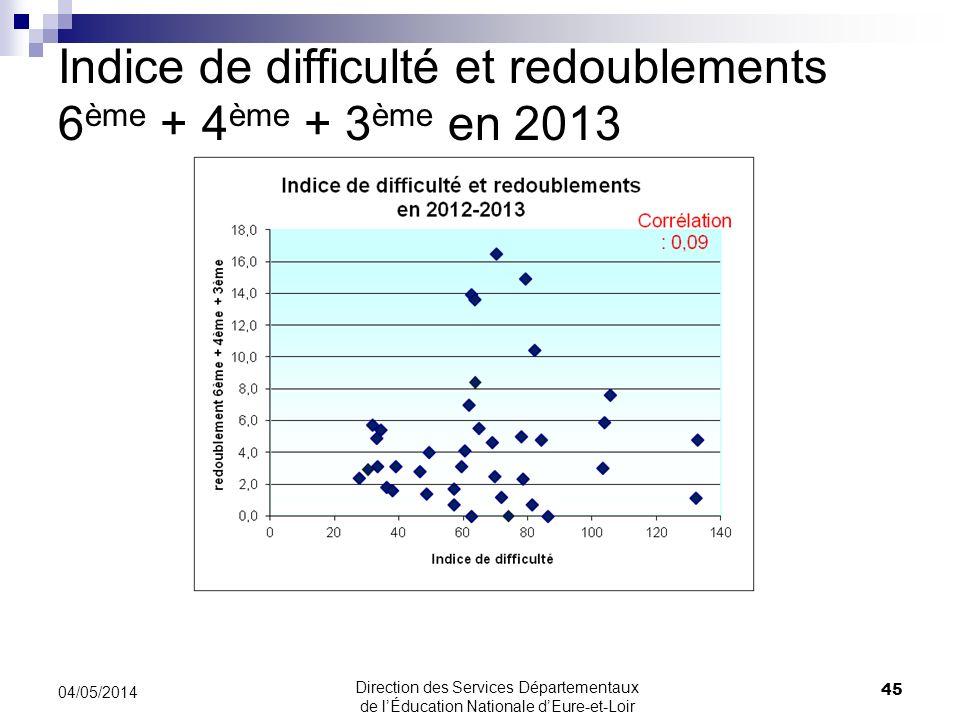 Indice de difficulté et redoublements 6 ème + 4 ème + 3 ème en 2013 45 04/05/2014 Direction des Services Départementaux de lÉducation Nationale dEure-et-Loir