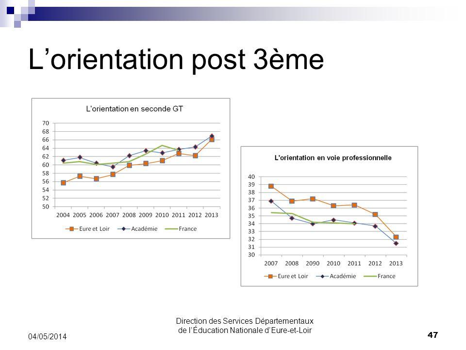 Lorientation post 3ème 04/05/2014 47 Direction des Services Départementaux de lÉducation Nationale dEure-et-Loir