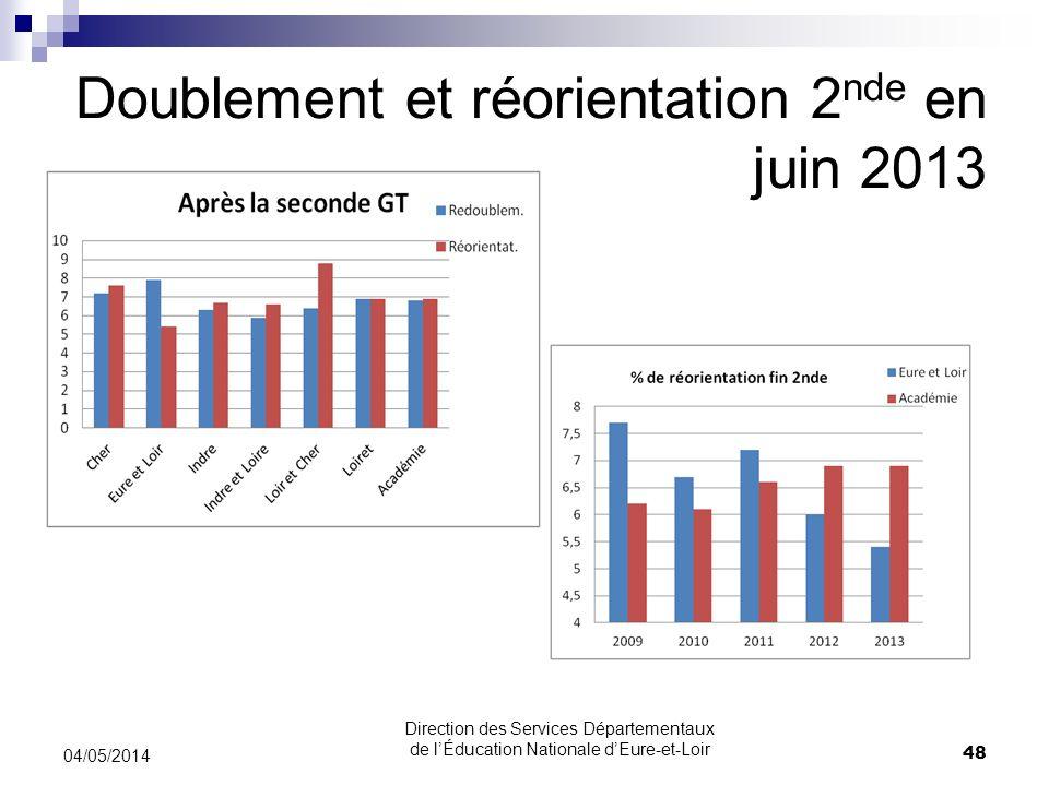 Doublement et réorientation 2 nde en juin 2013 04/05/2014 48 Direction des Services Départementaux de lÉducation Nationale dEure-et-Loir