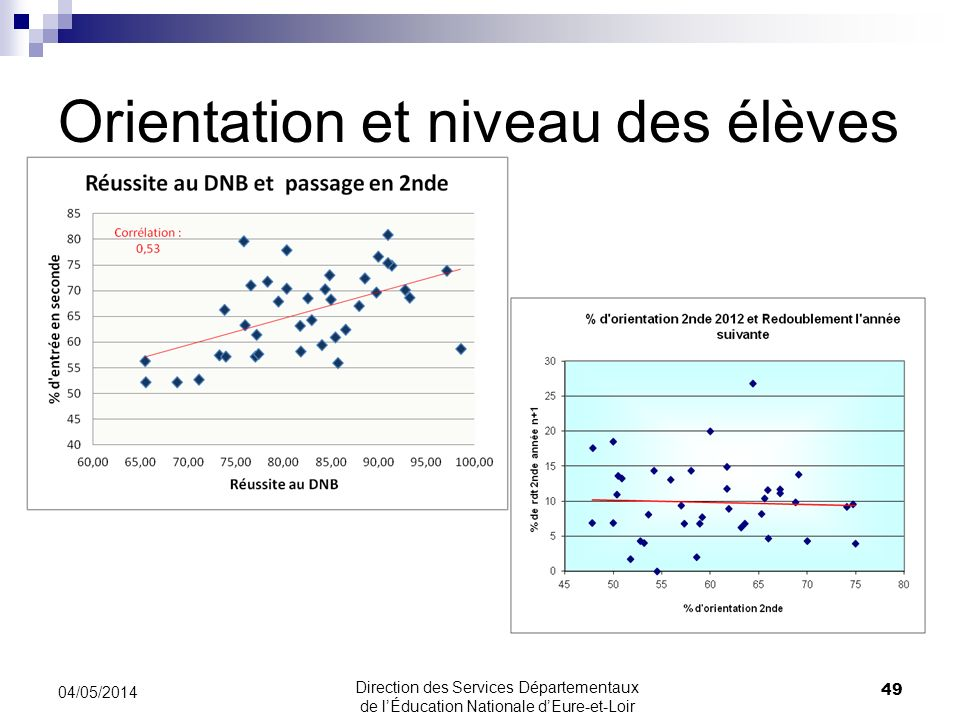 Orientation et niveau des élèves 49 04/05/2014 Direction des Services Départementaux de lÉducation Nationale dEure-et-Loir
