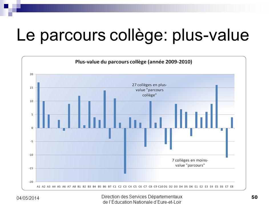 Le parcours collège: plus-value 50 04/05/2014 Direction des Services Départementaux de lÉducation Nationale dEure-et-Loir