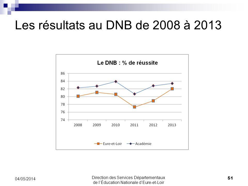 Les résultats au DNB de 2008 à 2013 04/05/2014 51 Direction des Services Départementaux de lÉducation Nationale dEure-et-Loir