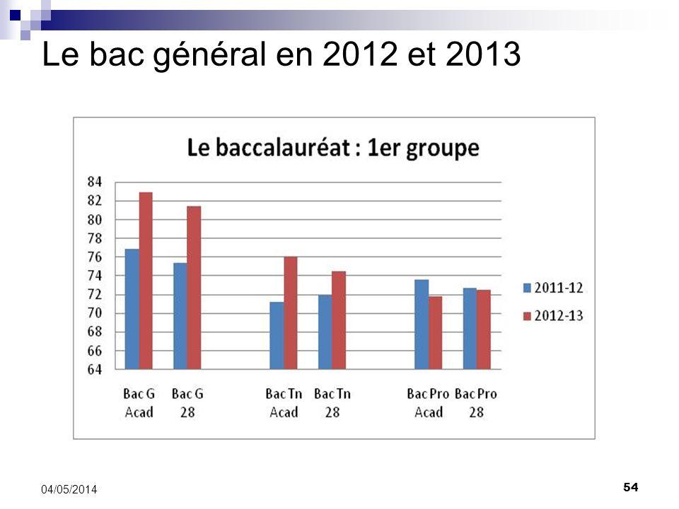 Le bac général en 2012 et 2013 54 04/05/2014