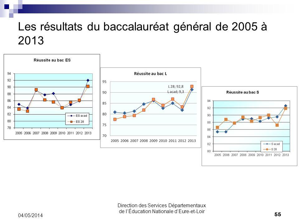 Les résultats du baccalauréat général de 2005 à 2013 04/05/2014 55 Direction des Services Départementaux de lÉducation Nationale dEure-et-Loir