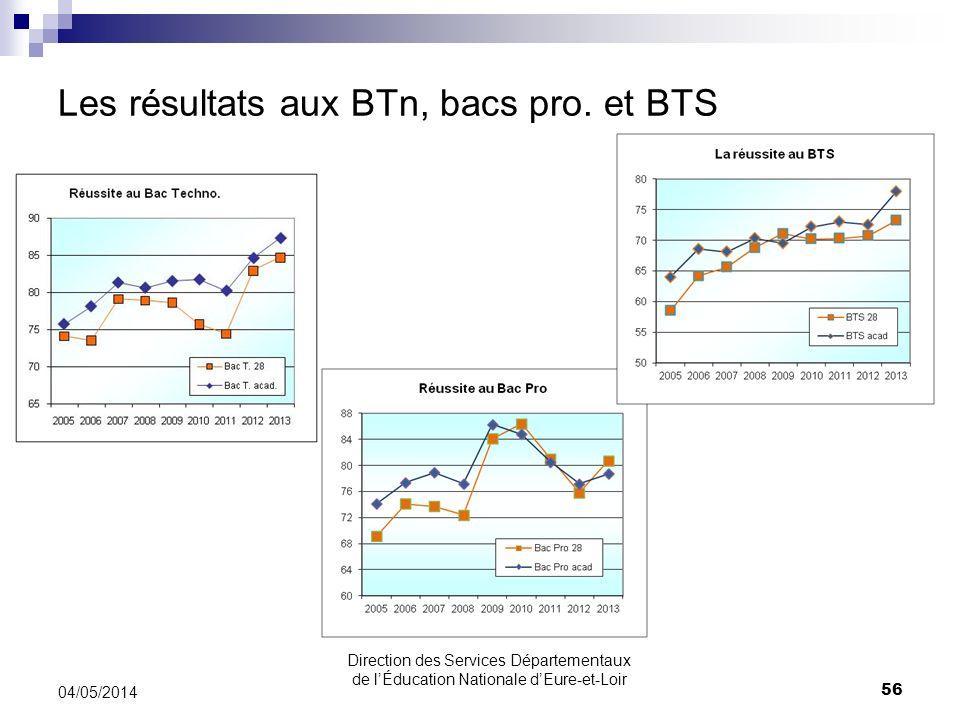 Les résultats aux BTn, bacs pro. et BTS 04/05/2014 56 Direction des Services Départementaux de lÉducation Nationale dEure-et-Loir