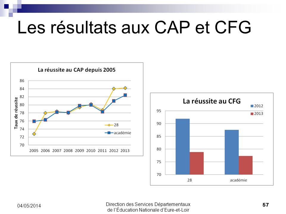 Les résultats aux CAP et CFG 04/05/2014 57 Direction des Services Départementaux de lÉducation Nationale dEure-et-Loir