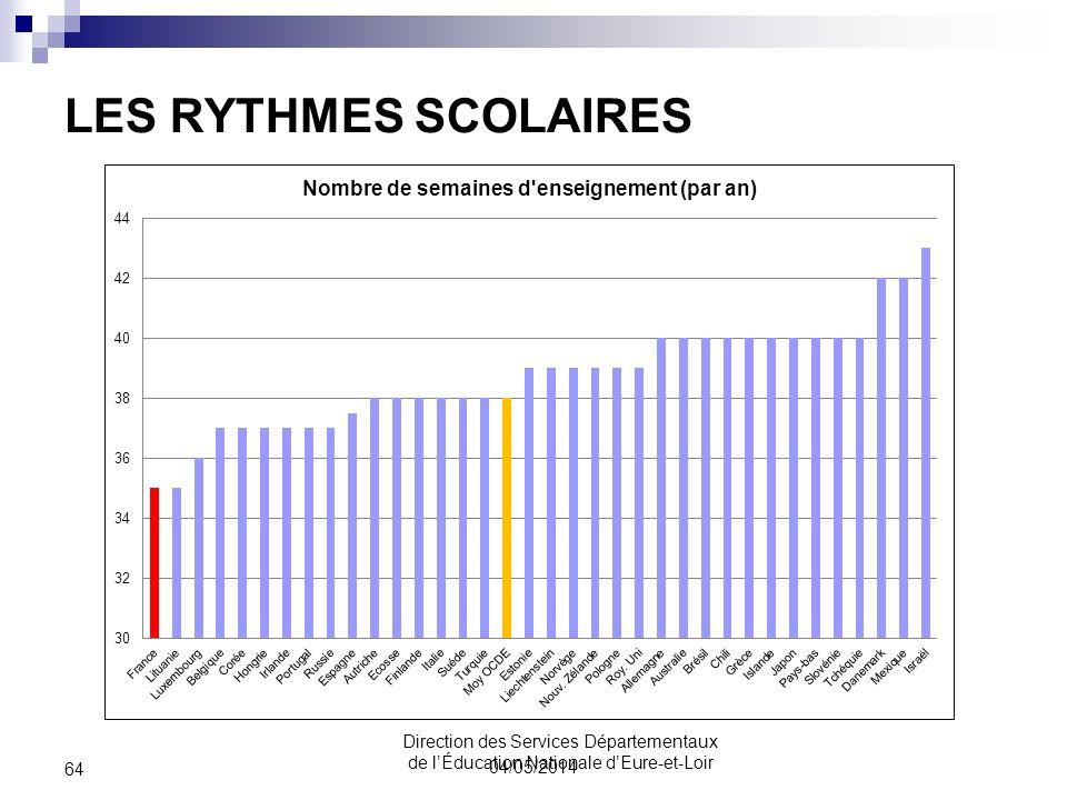 LES RYTHMES SCOLAIRES 04/05/2014 64 Direction des Services Départementaux de lÉducation Nationale dEure-et-Loir
