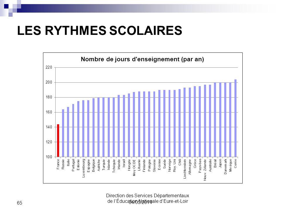 LES RYTHMES SCOLAIRES 04/05/2014 65 Direction des Services Départementaux de lÉducation Nationale dEure-et-Loir