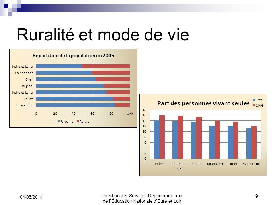 Ruralité et mode de vie 04/05/2014 9 Direction des Services Départementaux de lÉducation Nationale dEure-et-Loir