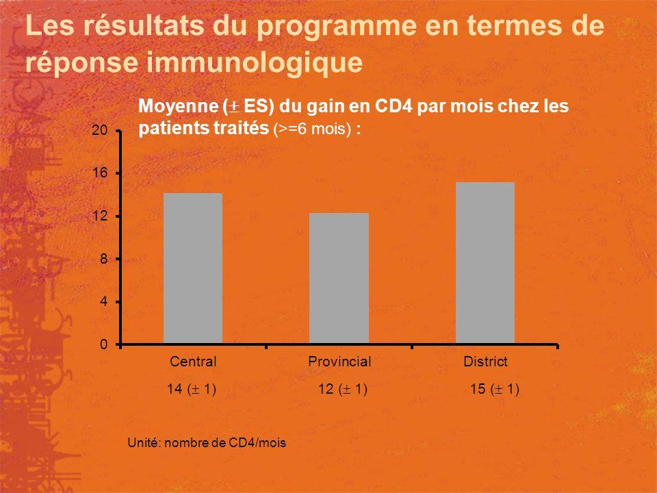 Moyenne ( ES) du gain en CD4 par mois chez les patients traités (>=6 mois) : Unité: nombre de CD4/mois 14 ( 1)12 ( 1)15 ( 1) Les résultats du programm