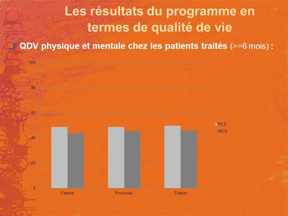 Les résultats du programme en termes de qualité de vie QDV physique et mentale chez les patients traités (>=6 mois) :