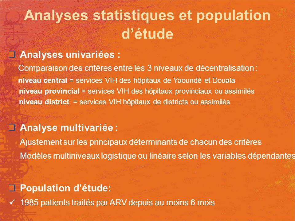 Caractéristiques socio-démographiques des patients traités (N=2132) Niveau de décentralisation Central (n=867) Provincial (n=849) District (n=750) P-valeur Femmes70%72%70%0,71 Age - années37 [31; 45]38 [32;45]36 [31; 44]0,06 Niveau détude > primaire74%52%38%<10 -3 Statut matrimonial : - marié/en union libre53%43%44%<10 -3 Activité professionnelle - aucune - individu actif (secteur informel) - individu actif (secteur formel) 37,5% 40,5% 22% 24% 54% 21,5% 24% 61% 14,5% <10 -3 Revenus du ménage < seuil de pauvreté65%77%84%<10 -3 * médiane [intervalle interquartile 25%; 75%]